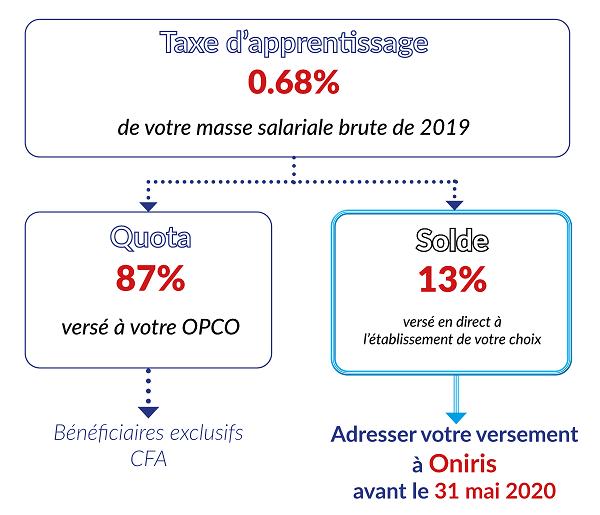 flechage taxe apprentissage 2020 oniris