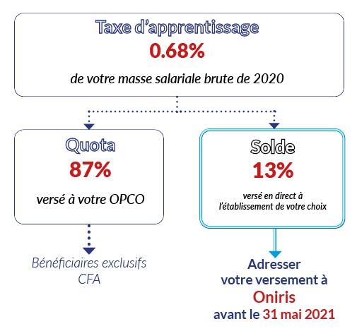 versement taxe apprentissage 2021